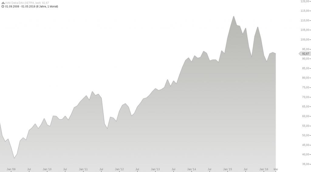 chart-11052016-1418-iNAV Deka DAX