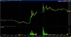 Tesla Chart am Tag danach