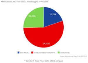 Tesla Aktionärsstruktur