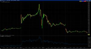 TLRY Aktienchart